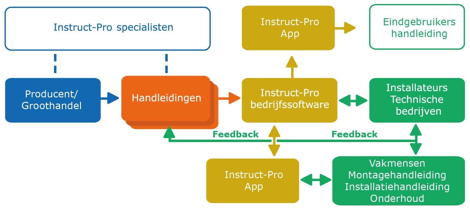 Stroomdiagram Instruct-Pro
